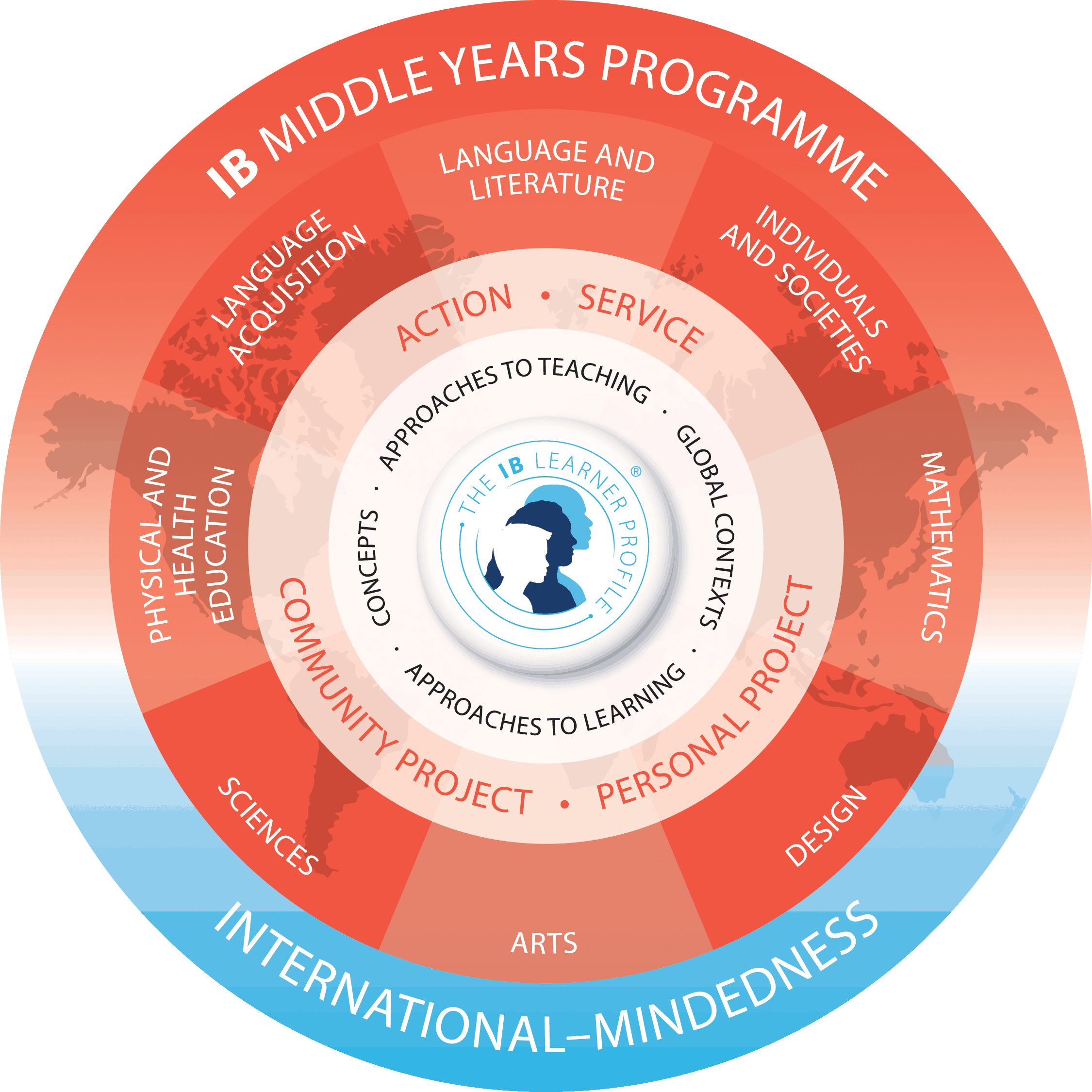 IB Middle Years Programme (MYP